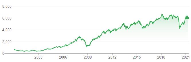 grafik IHSG dari 2000-2021.