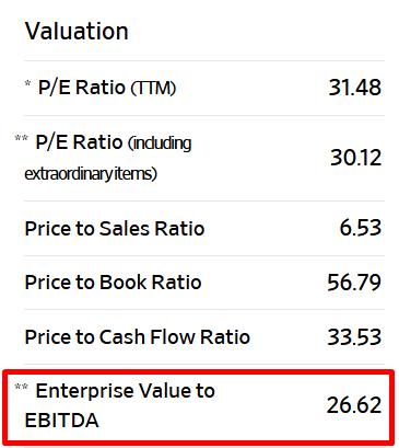 valuasi UNVR melalui berbagai rasio, termasuk EV/EBITDA. Terlihat nilainya sebesar 26.62.